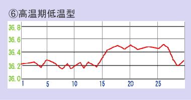 温期低温型