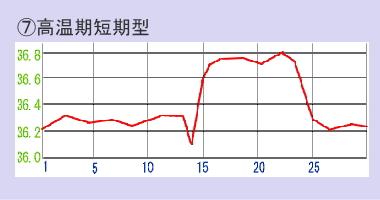 高温期短期型